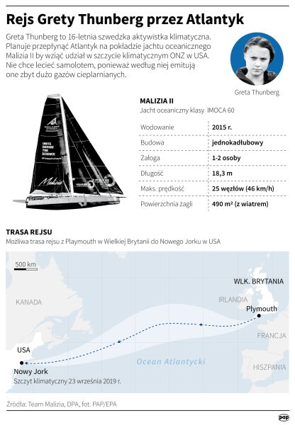 Rejs Grety Thunberg przez Atlantyk (Maciej Zieliński/PAP)